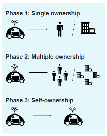auto vehicle ownership models