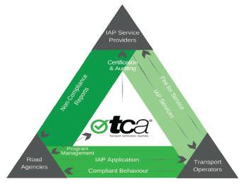 TCA IAP.png